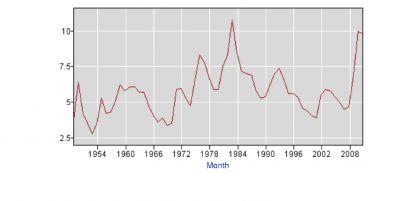 Bureau of Labor Statistics December Unemployment Rate, 1947-2010