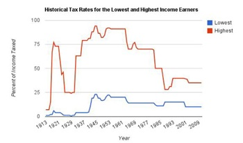 Historical tax rates for the highest and lowest income earners.